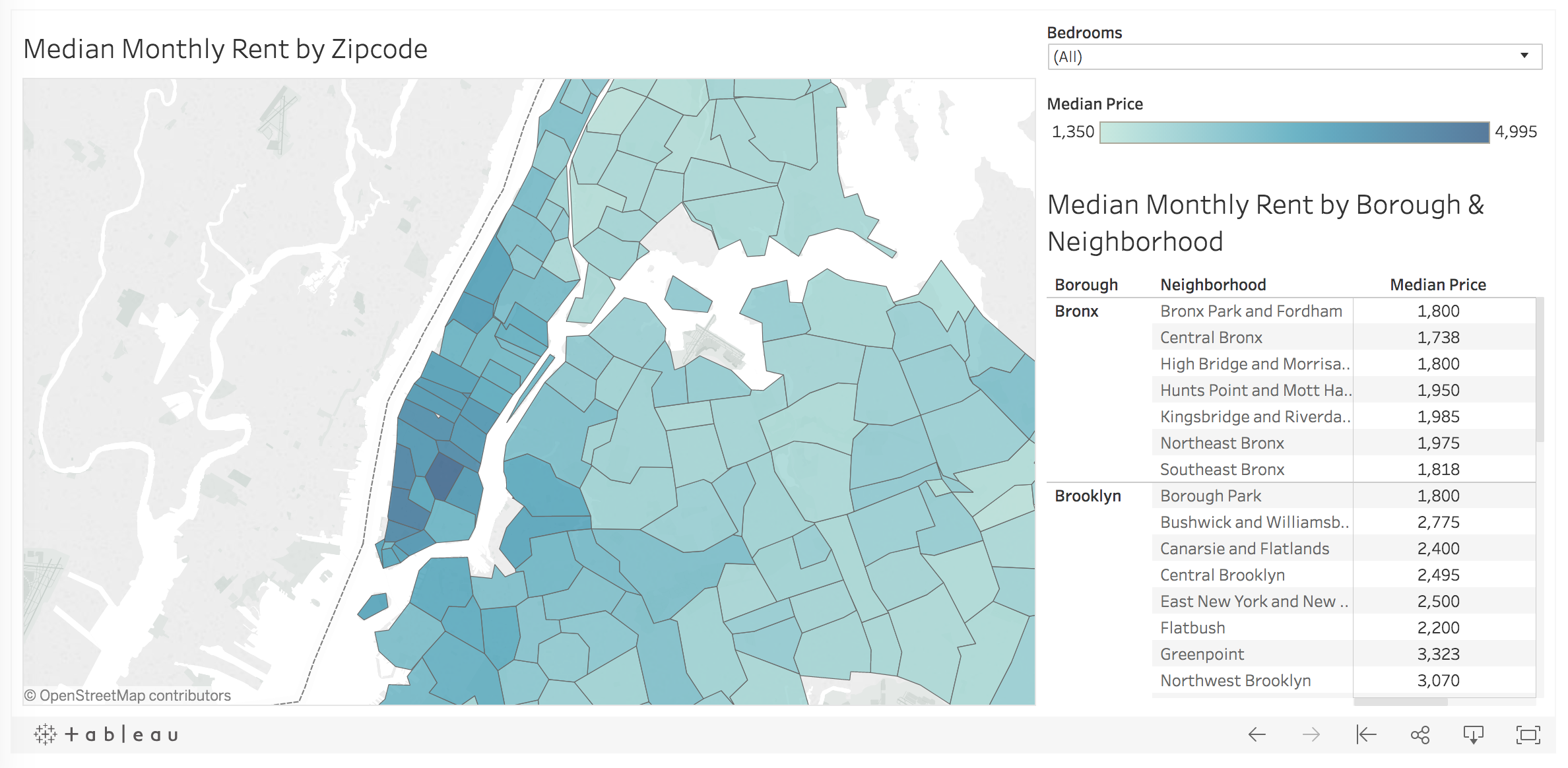 The Hunt For Housing A Data Driven Approach