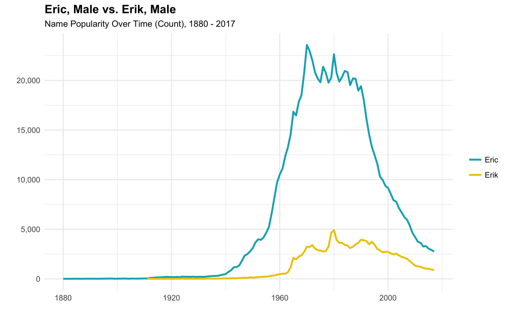 Visualizing Baby Name Popularity Trends with R - Unboxed