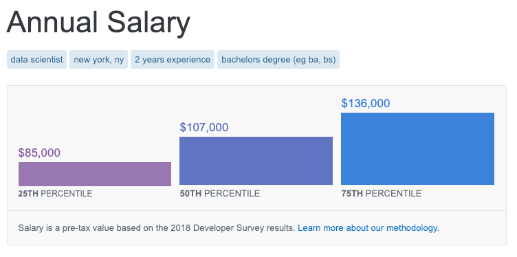 Scraping Stack Overflow Salaries with Python - Unboxed Analytics